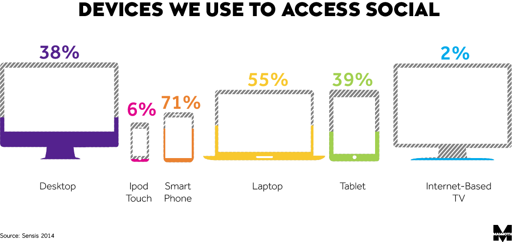 devices we use to access social image