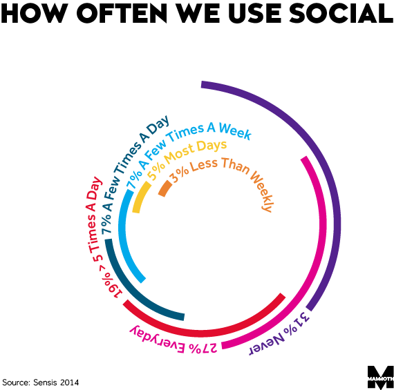 how often we use social image