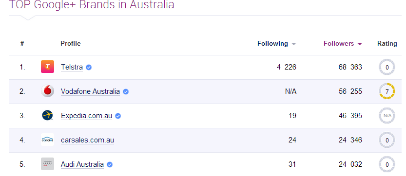 top google plus brands in australia image