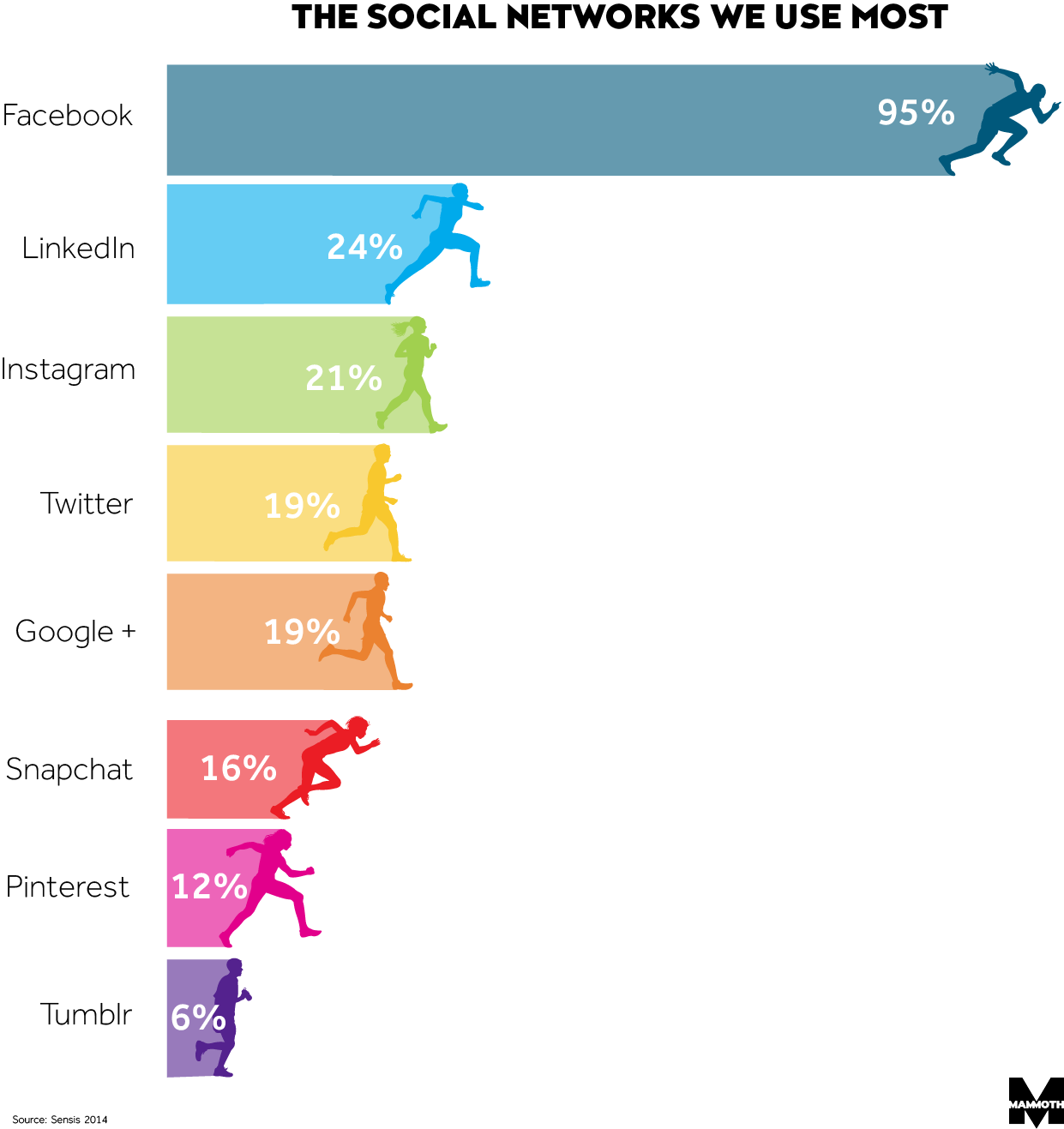 social media networks we use the most image