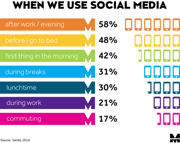 what time we use social media the most image