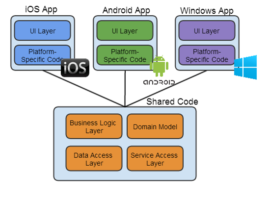 Mammoth cross platform mobile development phonegap vs for Xamarin architecture